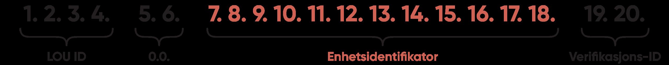 LEI-kode er standardisert med ISO-sertifikat 17442