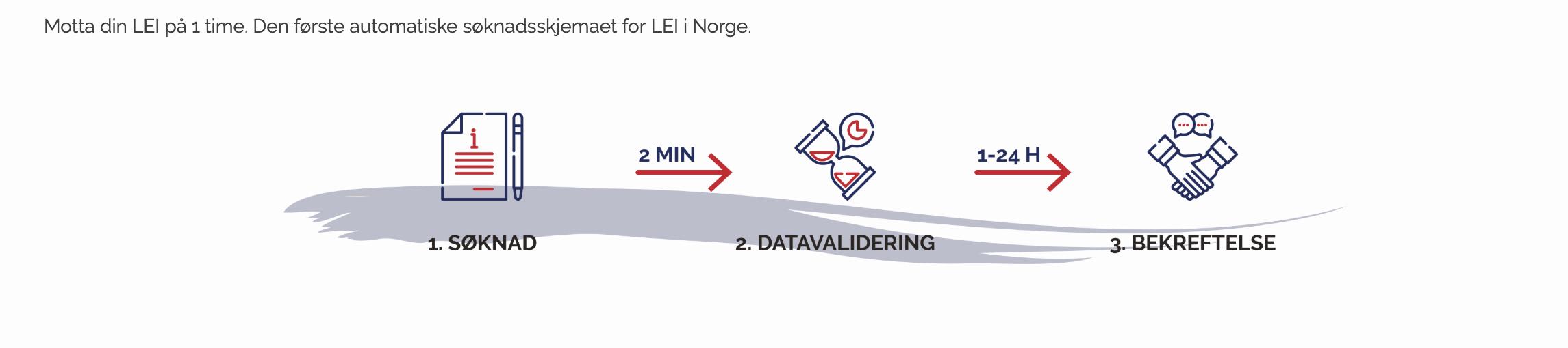 Motta din LEI på 1 time. Den første automatiske søknadsskjemaet for LEI i Norge.
